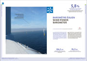 EurObservER-Wind-power-barometer-2011-baro201-fr-eng